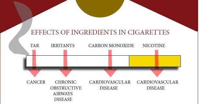 Cigarettes--The slow kill