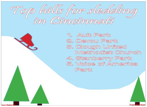 Top hills for sledding in Cincinnati