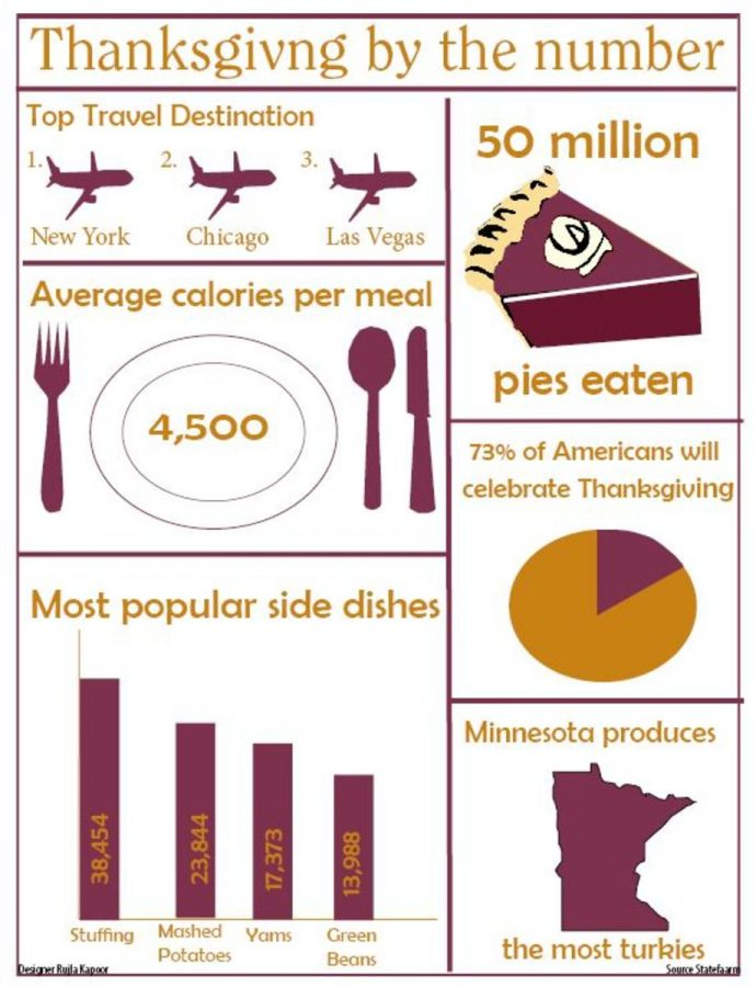 Thanksgiving+by+the+number
