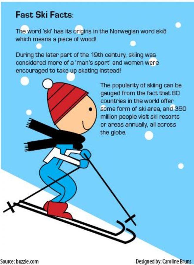 Fast ski facts