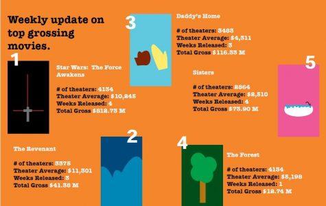 Top box office movies: Jan. 11