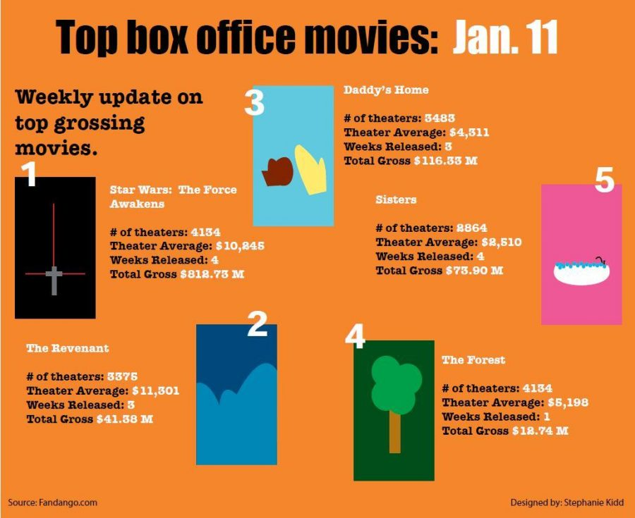 Top+box+office+movies%3A+Jan.+11