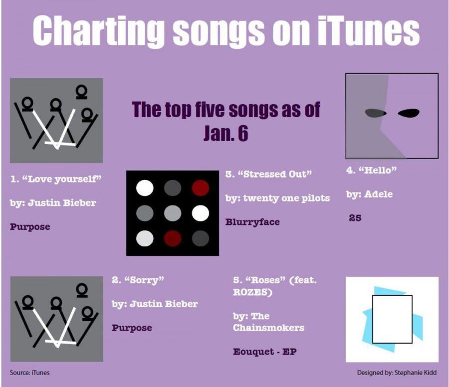 Charting songs on iTunes