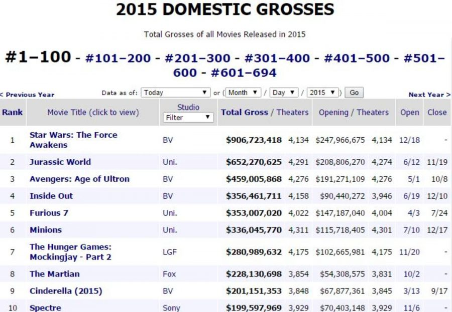 """Box Office Mojo displays the top ten highest grossing films of 2015. With the exception of """"Inside Out"""", the top earners were all sequels, reboots, and/or adaptations. While they could be good movies, the pattern reveals a lull in film originality."""