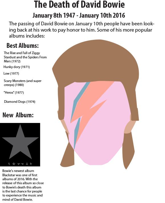 The death of David Bowie