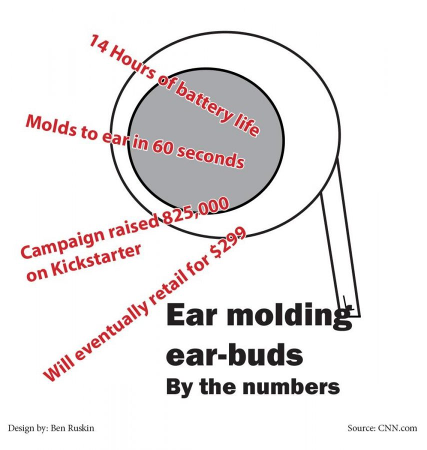 Ear molding ear-buds by the numbers