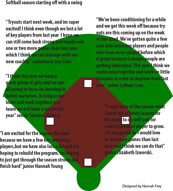 Softball season starting off with a swing