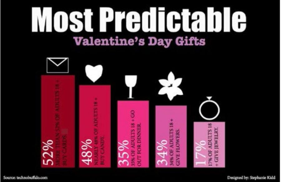 Most predictable Valentine's Day gifts