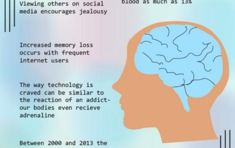 Effects of technology on the brain