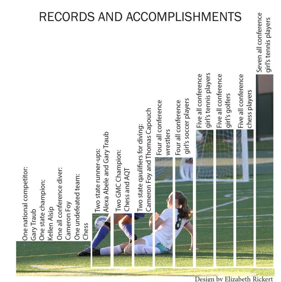 Records and Accomplishments