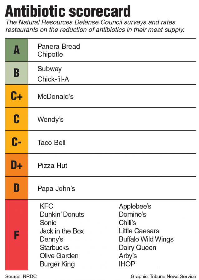 """Listed here are all of the letter grades for the top 25 fast food and """"fast casual"""" restaurants in the U.S. Although 16 out of 25 restaurants received a failing grade, this is an improvement from last year. Keep in mind, the grade can be dependent on just on or on multiple available meat products."""
