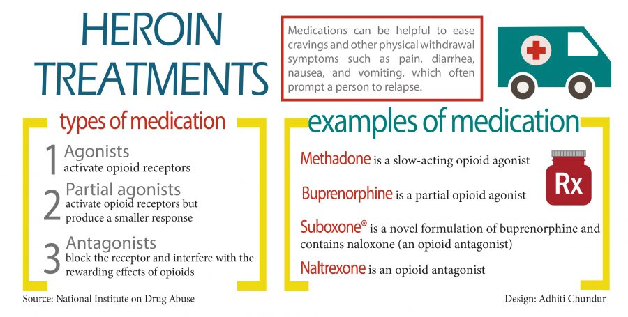 Heroin treatments