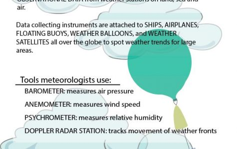 How do we predict the weather?