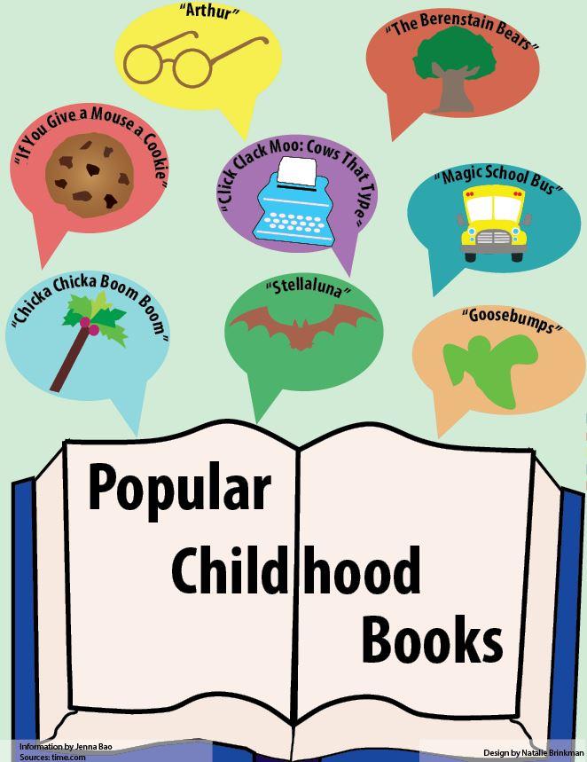 Popular Childhood Books