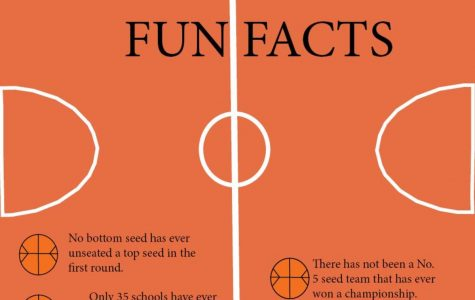 March Madness Fun Facts