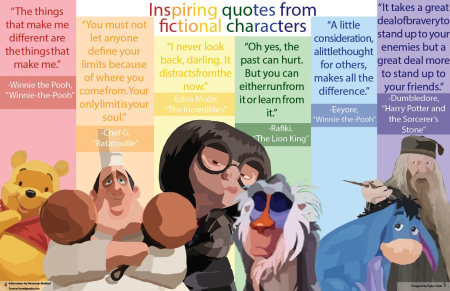 Inspiring quotes from fictional characters