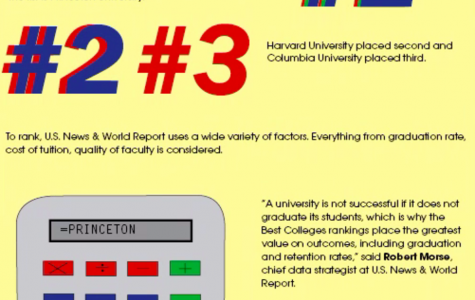 U.S. News & World Report announces college rankings