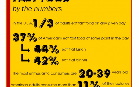 Fast food by the numbers