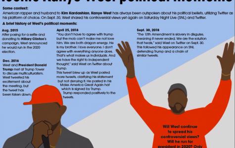 Iconic Kanye West political moments