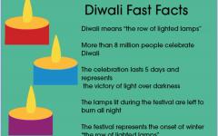 Diwali fast facts