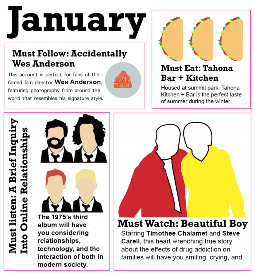 January: follow, eat, watch, listen