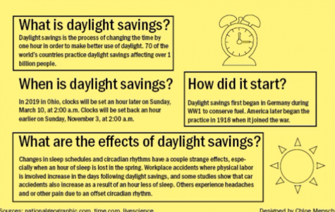 Daylight savings quickly approaches